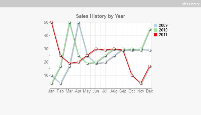 chart_gadget