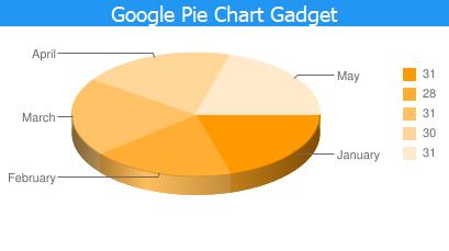 google_pie_chart_gadget